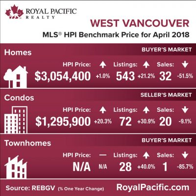 royal-pacific-market-report-web-west-vancouver-2018-04