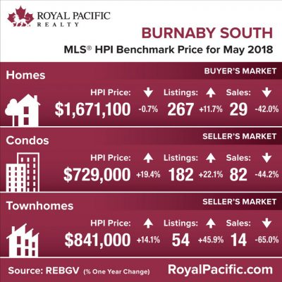 royal-pacific-market-report-web-burnaby-south-2018-05