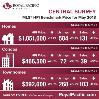 royal-pacific-market-report-web-central-surrey-2018-05