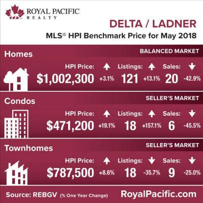royal-pacific-market-report-web-delta-ladner-2018-05