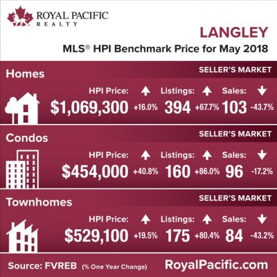 royal-pacific-market-report-web-langley-2018-05