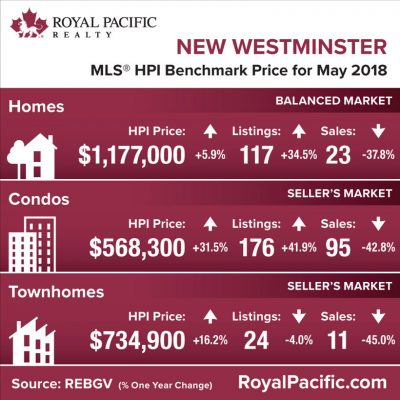 royal-pacific-market-report-web-new-westminster-2018-05