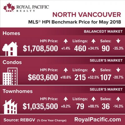 royal-pacific-market-report-web-north-vancouver-2018-05