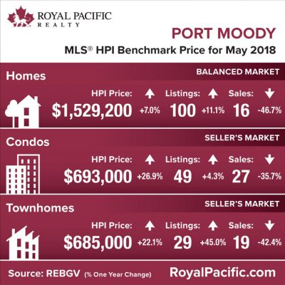 royal-pacific-market-report-web-port-moody-2018-05