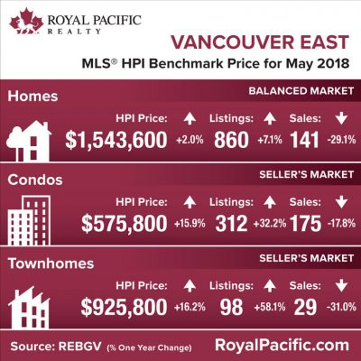 royal-pacific-market-report-web-vancouver-east-2018-05