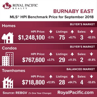royal-pacific-market-report-web-burnaby-east-2018-09