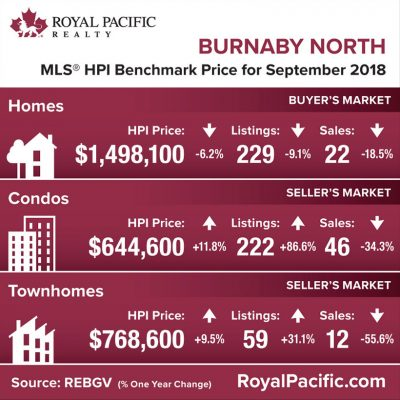 royal-pacific-market-report-web-burnaby-north-2018-09