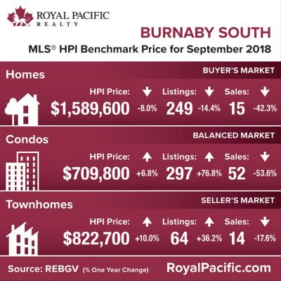 royal-pacific-market-report-web-burnaby-south-2018-09