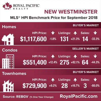 royal-pacific-market-report-web-new-westminister-2018-09