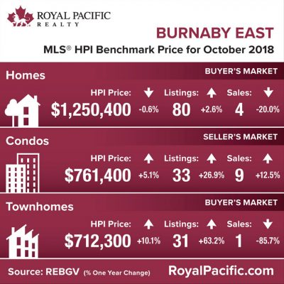 royal-pacific-market-report-web-burnaby-east-2018-10