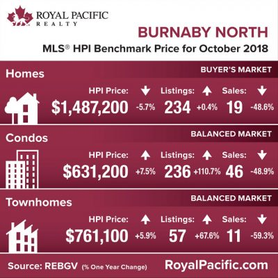 royal-pacific-market-report-web-burnaby-north-2018-10