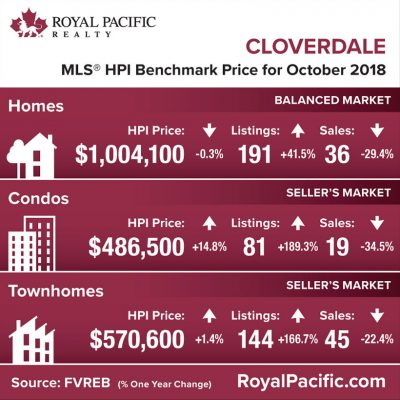 royal-pacific-market-report-web-cloverdale-2018-10