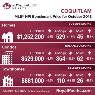 royal-pacific-market-report-web-coquitlam-2018-10