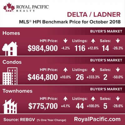 royal-pacific-market-report-web-delta-ladner-2018-10