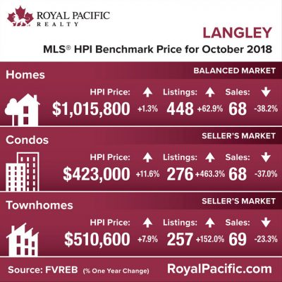 royal-pacific-market-report-web-langley-2018-10