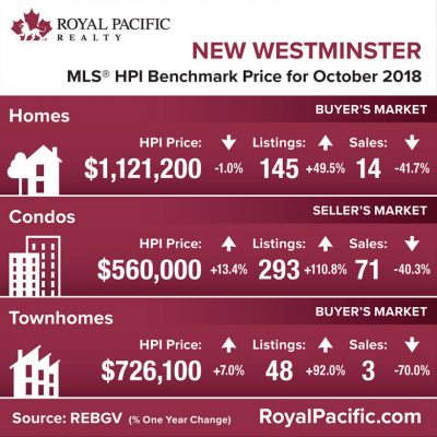 royal-pacific-market-report-web-new-westminister-2018-10