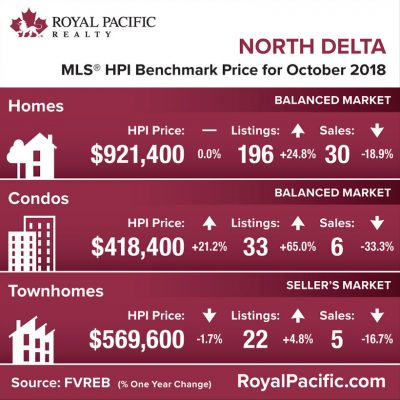 royal-pacific-market-report-web-north-delta-2018-10