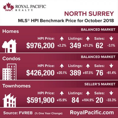 royal-pacific-market-report-web-north-surrey-2018-10