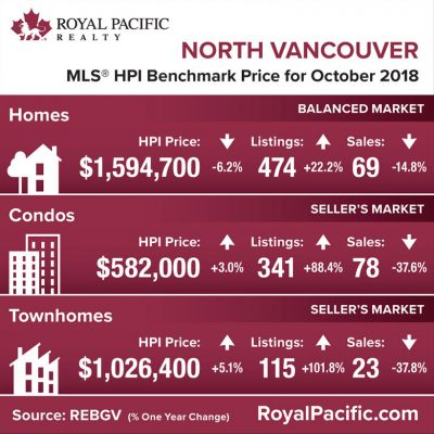 royal-pacific-market-report-web-north-vancouver-2018-10