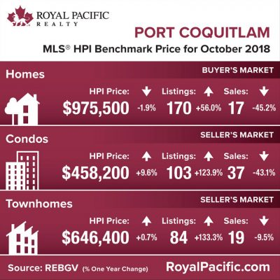 royal-pacific-market-report-web-port-coquitlam-2018-10