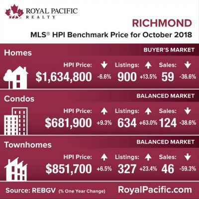 royal-pacific-market-report-web-richmond-2018-10