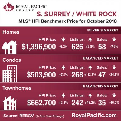 royal-pacific-market-report-web-south-surrey-white-rock-2018-10