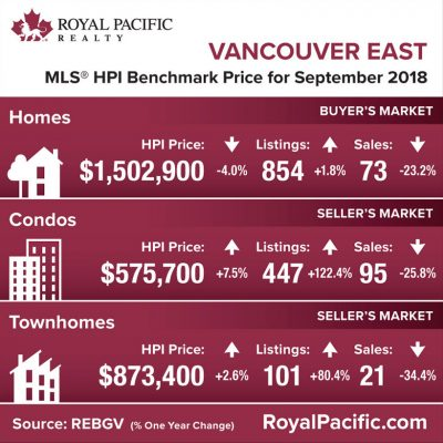 royal-pacific-market-report-web-vancouver-east-2018-10