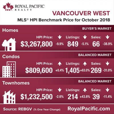 royal-pacific-market-report-web-vancouver-west-2018-10