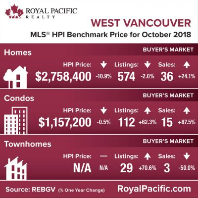 royal-pacific-market-report-web-west-vancouver-2018-10