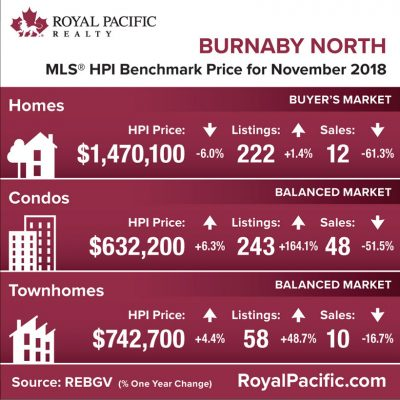 royal-pacific-market-report-web-burnaby-south-2018-11