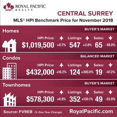 royal-pacific-market-report-web-central-surrey-2018-11