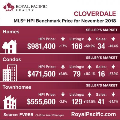 royal-pacific-market-report-web-cloverdale-2018-11