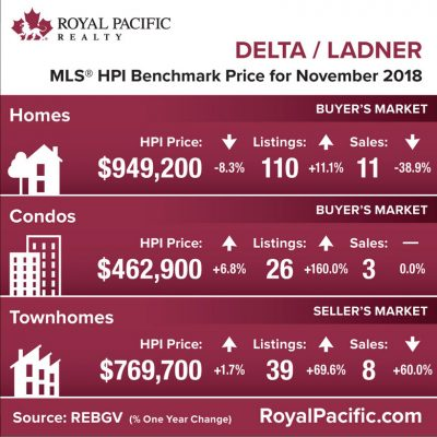 royal-pacific-market-report-web-delta-ladner-2018-11