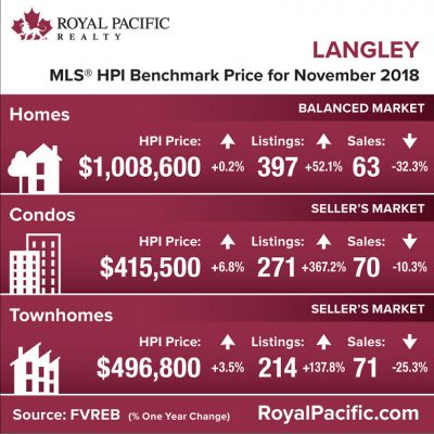 royal-pacific-market-report-web-langley-2018-11