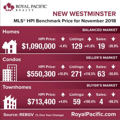royal-pacific-market-report-web-new-westminister-2018-11