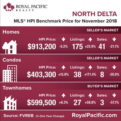 royal-pacific-market-report-web-north-delta-2018-11