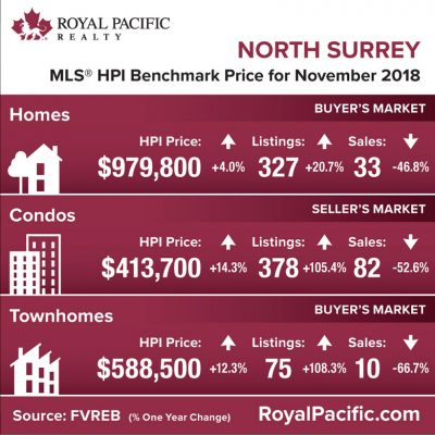 royal-pacific-market-report-web-north-surrey-2018-11