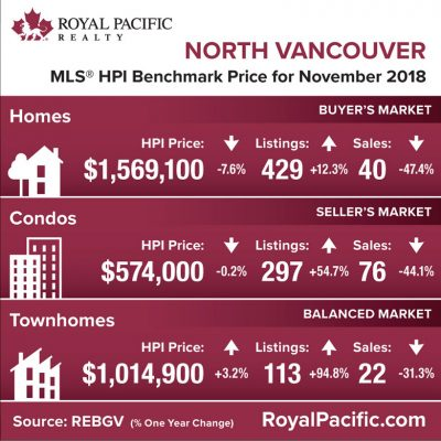 royal-pacific-market-report-web-north-vancouver-2018-11
