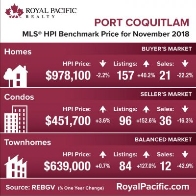 royal-pacific-market-report-web-port-coquitlam-2018-11