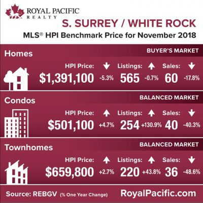 royal-pacific-market-report-web-south-surrey-white-rock-2018-11