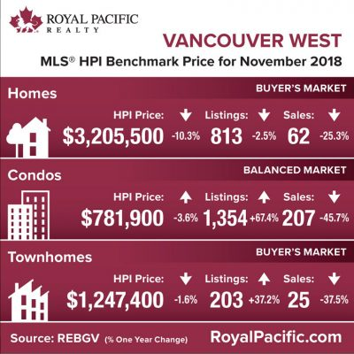 royal-pacific-market-report-web-vancouver-west-2018-11