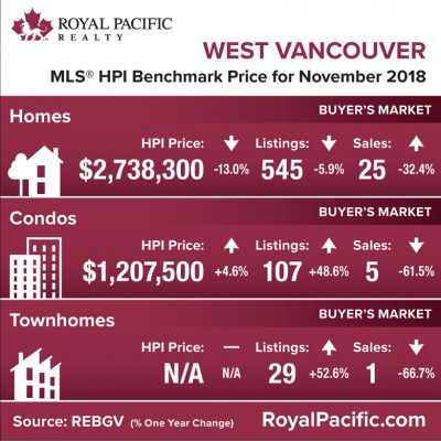 royal-pacific-market-report-web-west-vancouver-2018-11