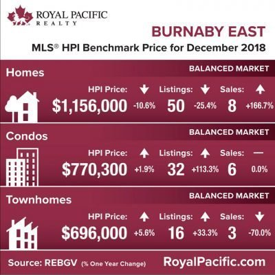 royal-pacific-market-report-web-burnaby-east-2018-12