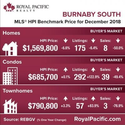 royal-pacific-market-report-web-burnaby-south-2018-12