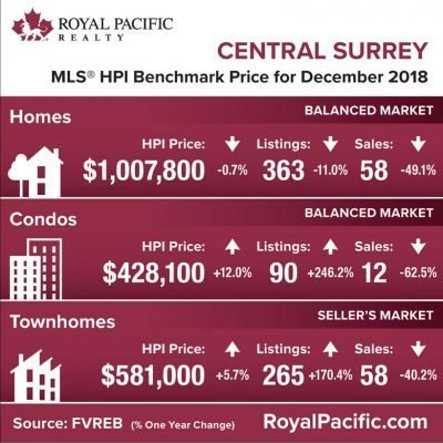 royal-pacific-market-report-web-central-surrey-2018-12