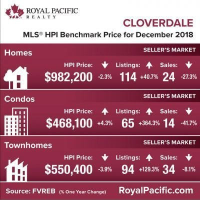 royal-pacific-market-report-web-cloverdale-2018-12