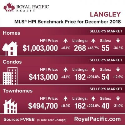 royal-pacific-market-report-web-langley-2018-12