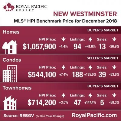 royal-pacific-market-report-web-new-westminister-2018-12
