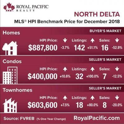 royal-pacific-market-report-web-north-delta-2018-12