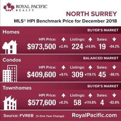 royal-pacific-market-report-web-north-surrey-2018-12
